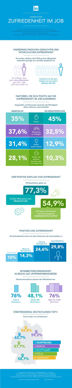 LinkedIn Infografik Erfüllung im Job - Personaler und Angestellte