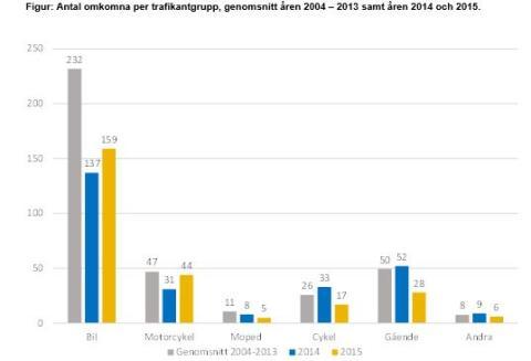 Antal omkomna per trafikantgrupp, genomsnitt åren 2004 – 2013 samt åren 2014 och 2015.