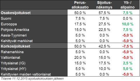 Joulukuun markkinakatsaus: EKP tuotti pettymyksen sijoittajille