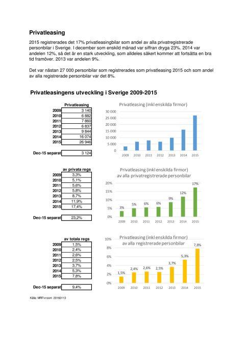 Fakta och diagram om privatleasing 2015