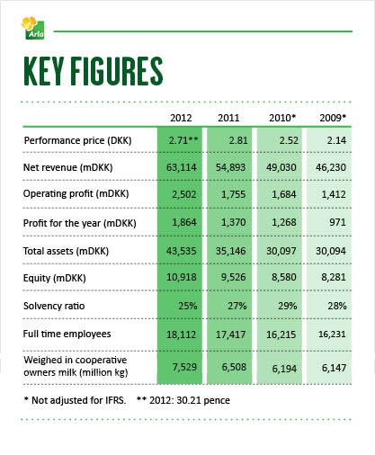 Arla Annual Results 2012 - Key figures