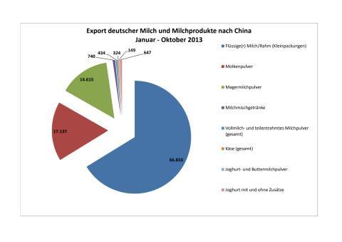 Export deutscher Milchprodukte nach China 2013
