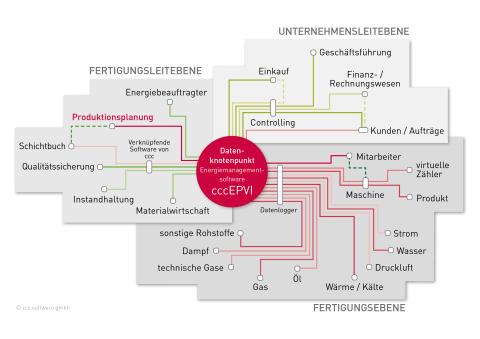 Die Produktionsplanung im Datennetz der Energiemanagementsoftware