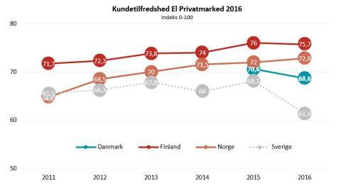 Kundetilfredshed El 2016- EPSI Rating