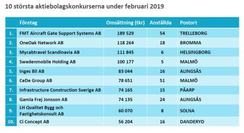 10 största konkurserna - Februari 2019