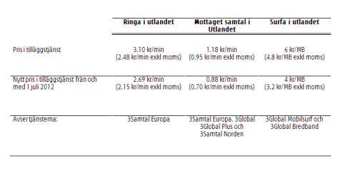 Lägre priser i utlandet för 3s kunder