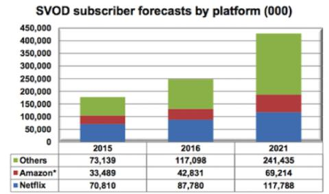 ​Global SVOD homes to reach 428 million by 2021