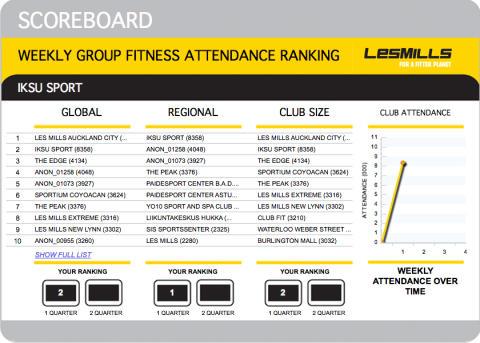 IKSU sports gruppträning rankad 2:a i världen i stor Les Mills undersökning