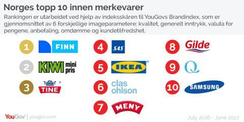 Det norske folk sender KIWI til topps