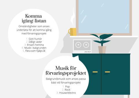 Musik sätter fart på förvaringsprojekt!