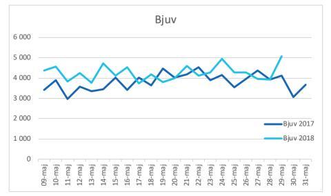 Bjuv maj vattenförbrukning 2017-2018