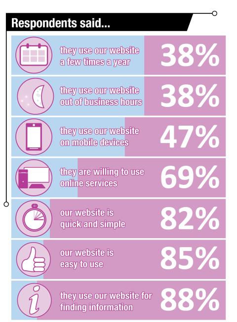 web survey graphic 4