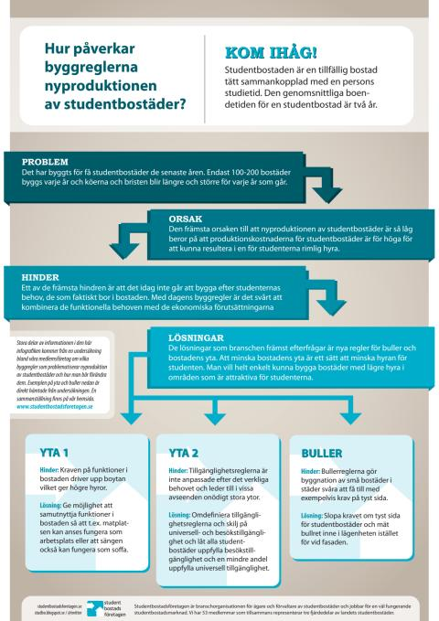 Infografik: Hur påverkar  byggreglerna  nyproduktionen  av studentbostäder?