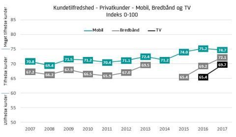 TV- og bredbånds-kunder er blevet mere tilfredse