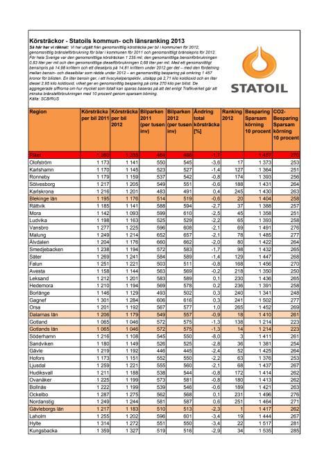 Körsträckor - Statoils kommun- och länsranking 2013