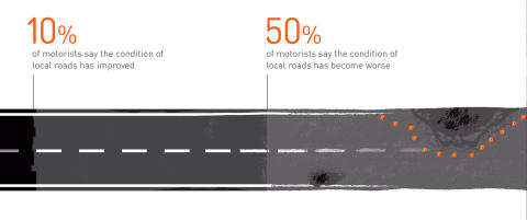 Report on Motoring 2015: Motorists say condition of local roads has deteriorated