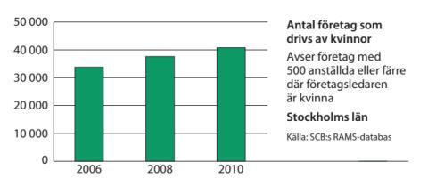 Kvinnors företagande ökar i Stockholms län