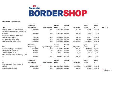 Prisjämförelse Stena Line Bordershop 130422