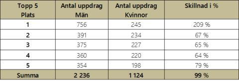 Sveriges mest anlitade revisor har 756 uppdrag