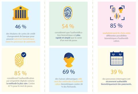 Étude Visa: Les méthodes d'authentification biométriques sont de plus en plus appréciées des titulaires suisses de cartes