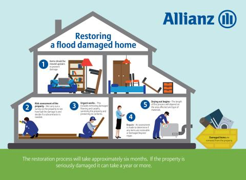 How to restore a flood damaged home