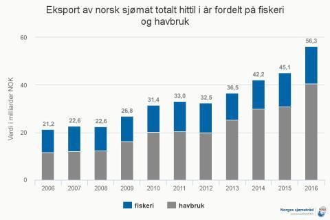 Norsk sjømateksport per januar til og med august 2016