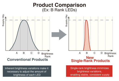 New 1608-Sized High Brightness Single Rank Chip LEDs --75% less brightness variation vs. conventional products contribute to improved performance and reduced design load--