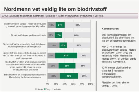 Liten kunnskap om biodrivstoff