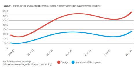 Kraftig ökning av antalet jobbannonser riktade mot samhällsbyggare.
