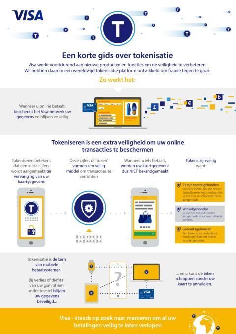 IG Tokenisation NL