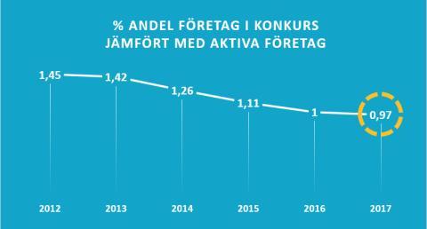Konkursanalys: Endast 0,97 procent av Sveriges företag går i konkurs