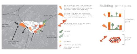 Studenter om hur östra Malmö kan utvecklas
