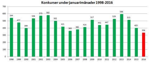 Konkurser under januarimånader 1998-2016