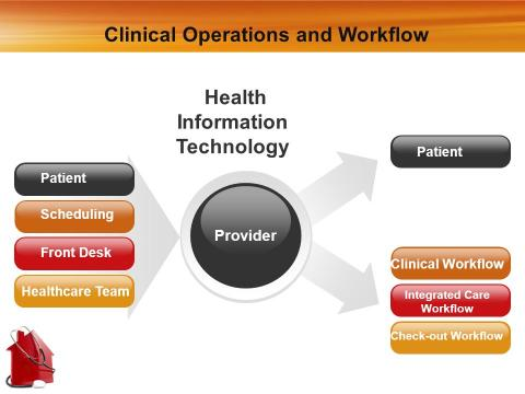 Clinical Operations And Workflow Management Market - miniaturization of technology, cost efficiency rising awareness, have led to radical increase in growth