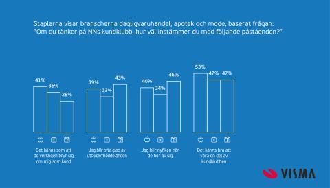 Infografik: Kunder som känner sig sedda handlar mer