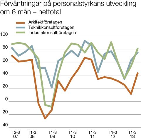 Svenska Teknik&Designföretagen: Förväntningar på personalstyrkans utveckling