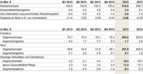 Konzernumsatz um 5,2 Mio. Euro auf 514,9 Mio. Euro gestiegen, vorläufiges Konzernbetriebsergebnis liegt bei 2,2 Mio. Euro
