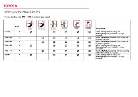 Toyota-truckar med SAS – SAS-funktioner per modell