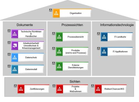 Prozess-, Risikomanagement und Datenschutz unter einem Dach
