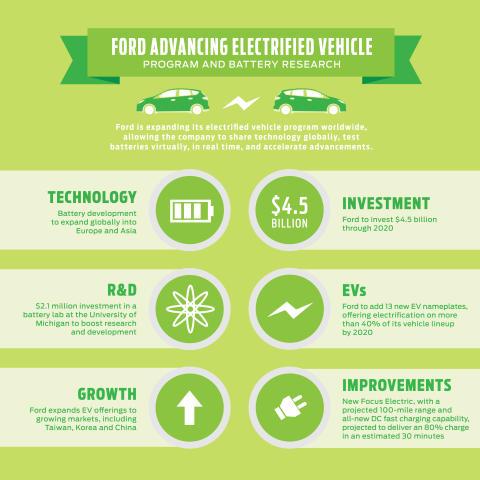 Ford investerer ytterligere 40 milliarder i elektrifiserte kjøretøy og ny batteriteknologi