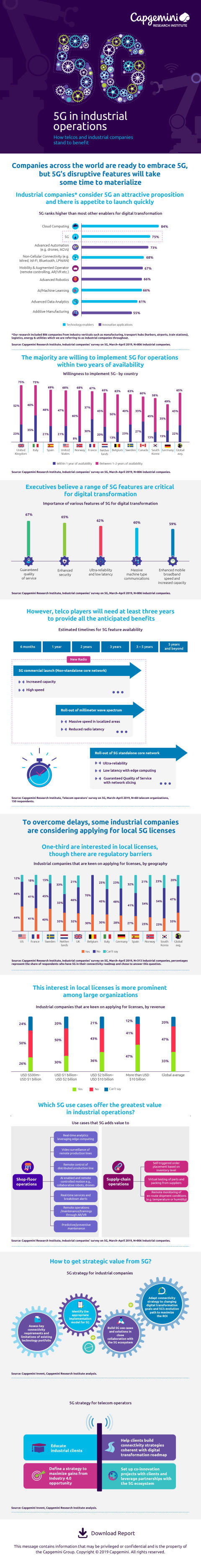 Infographic 5G
