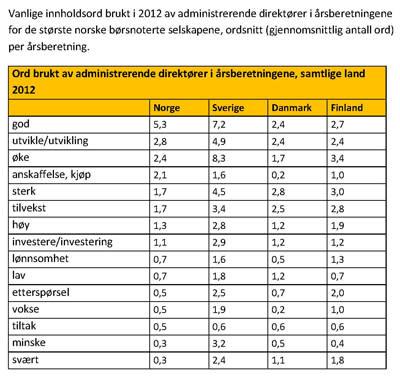 Vanlige innholdsord brukt i 2012 av administrerende direktører i årsberetningene