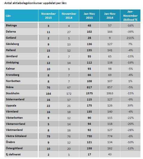 Antal aktiebolagskonkurser uppdelat per län