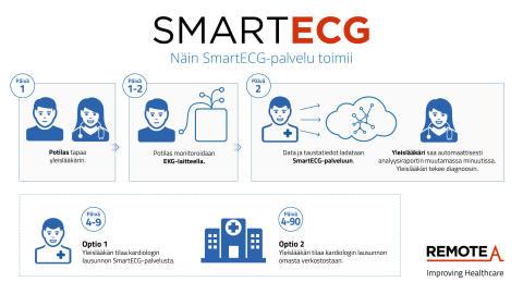 RemoteA kutsuu terveydenhuollon ammattilaiset kehittämään SmartECG-palvelua