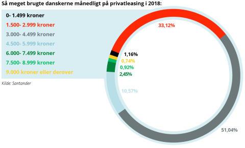 Santander Consumer Bank klar med rapport: danskernes biløkonomi i 2019