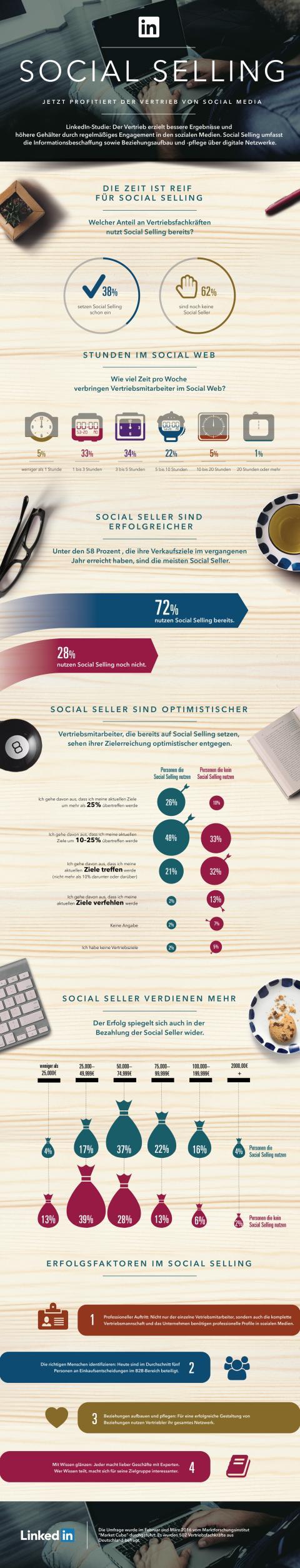 LinkedIn Studie zeigt: Erfolgreiche Vetriebsmitarbeiter setzen auf Social Selling