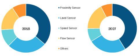 Reed Sensor Market Emerging Trends 2027- Leading Players Bimba Manufacturing Company, Coto Technology, Littelfuse, Pickering Electronics, Standex Electronics, STG-Germany Group
