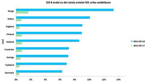 7 procent har redan uppdaterat till iOS 8