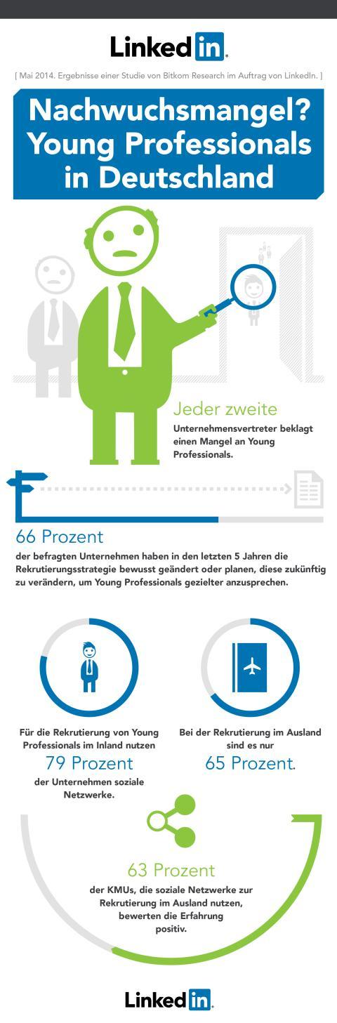 Infografik: Young Professionals in Deutschland