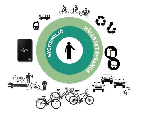 20 projekt får pengar i satsning på smarta, hållbara städer